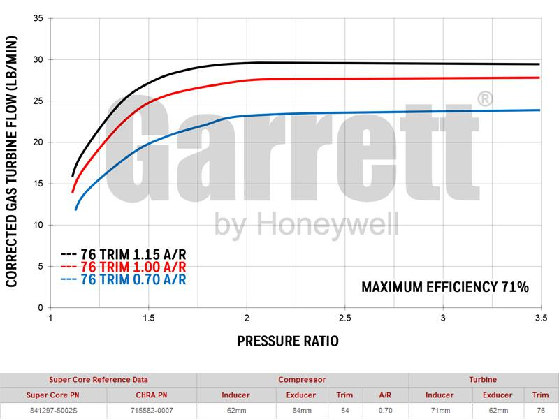 Garrett Turbocharger GTW3684R (less turbine hsg) Super Core Sparesbox - Image 4